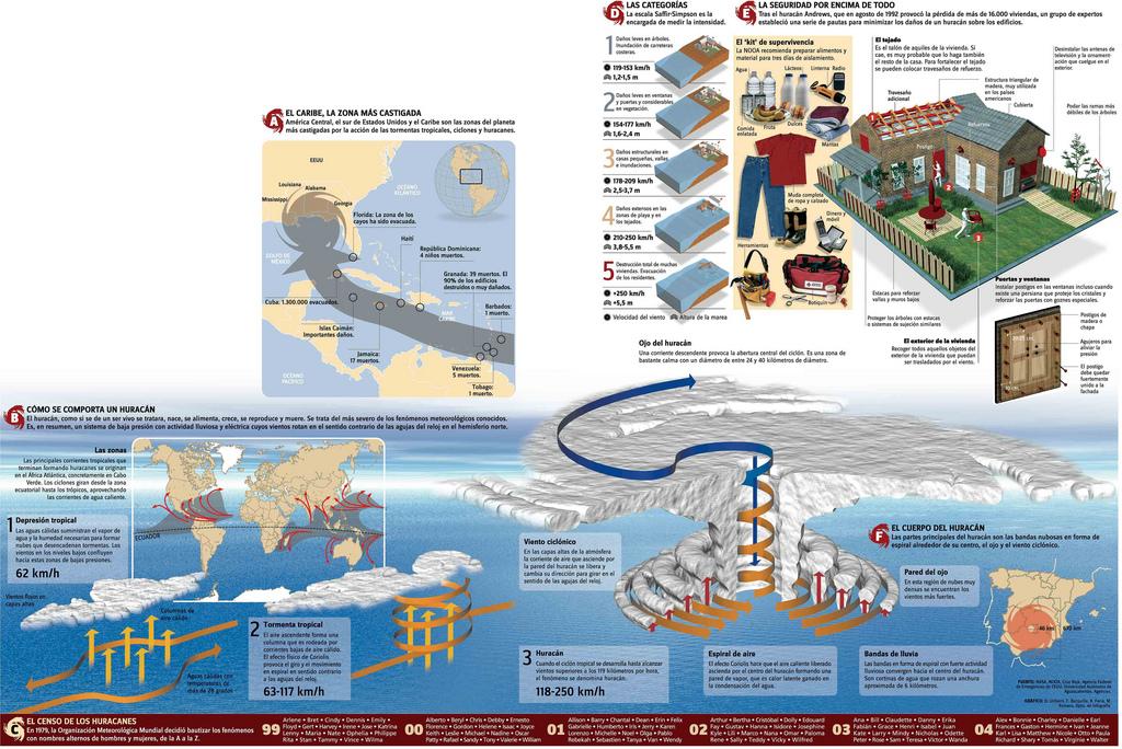 Infografía huracanes