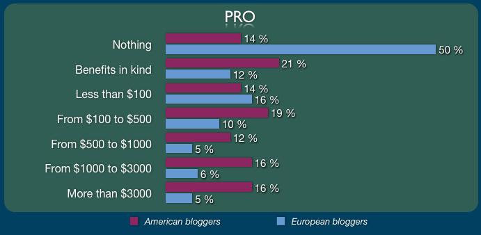 Cuánto cobran los bloggers profesionales