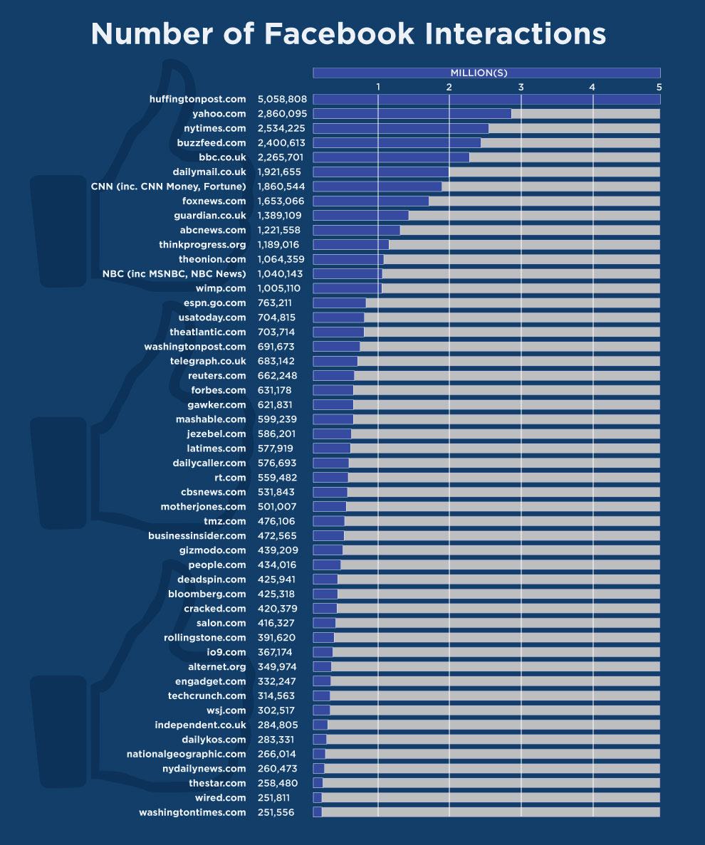Número de interacciones de medios en inglés en Facebook