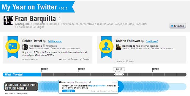 Mi año en Twitter según Vizify