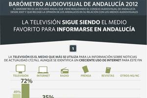 Infografía Barómetro Audiovisual Andalucía