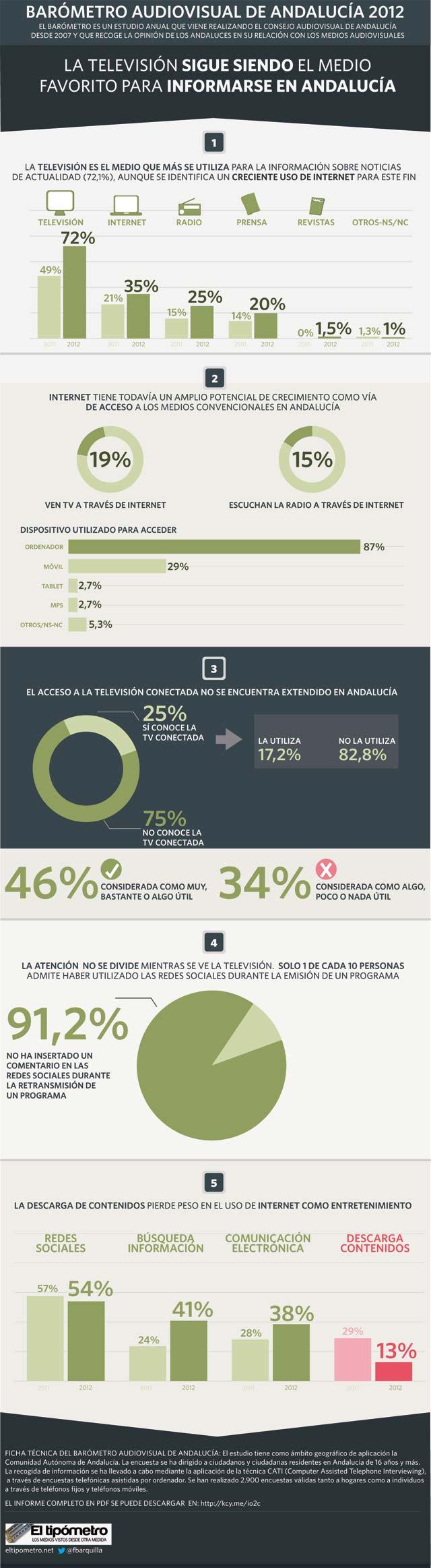 Infografía resumen Barómetro Audiovisual de Andalucía 2012