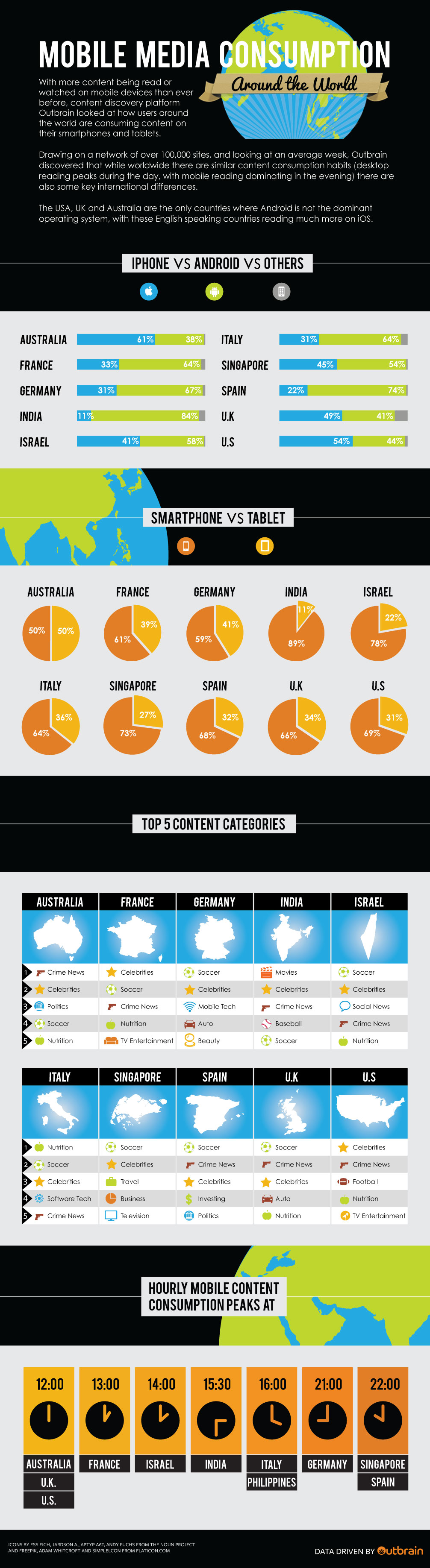 Global-Mobile-Consumption-2014-Outbrain