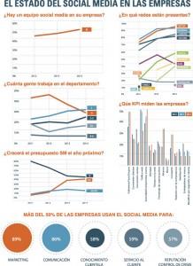 Estado social media en las empresas 2014