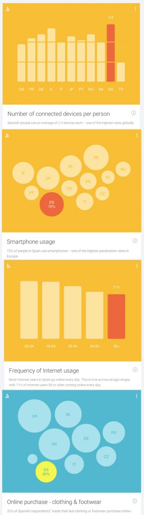 Resultados Google Consumer Barometer