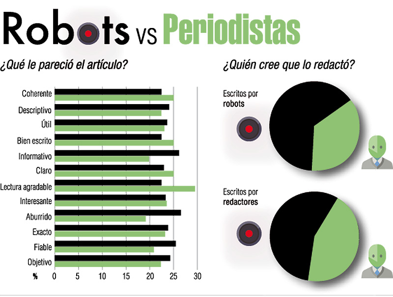robots vs periodistas