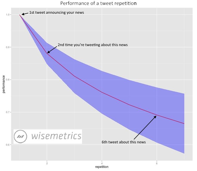 estudio wisemetrics