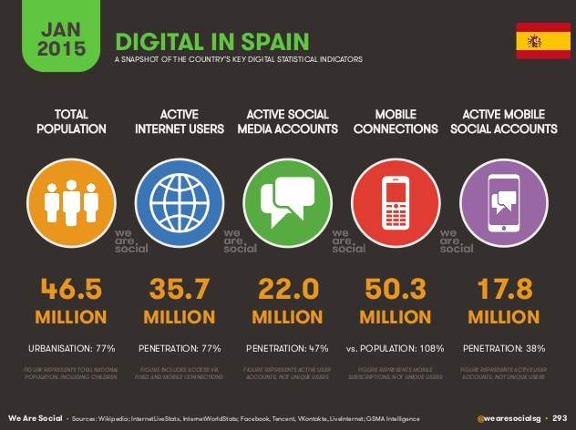 we are social 2015 spain