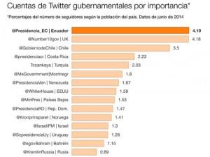 Cuentas de Twitter gubernamentales según relevancia