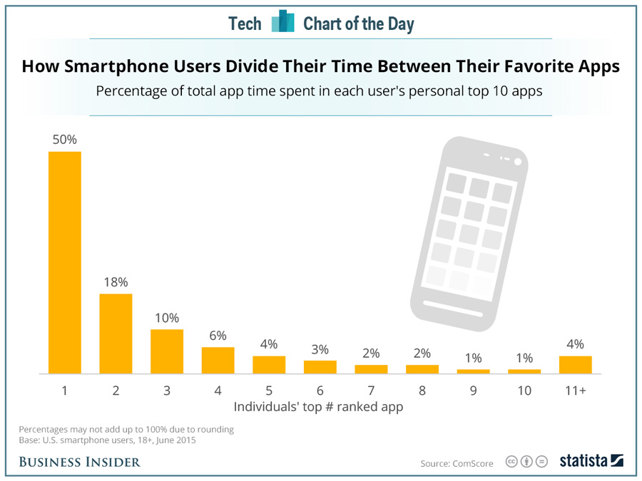 cuántas aplicaciones usamos en el móvil
