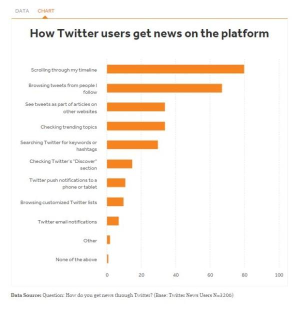 Twitter para informarse 5