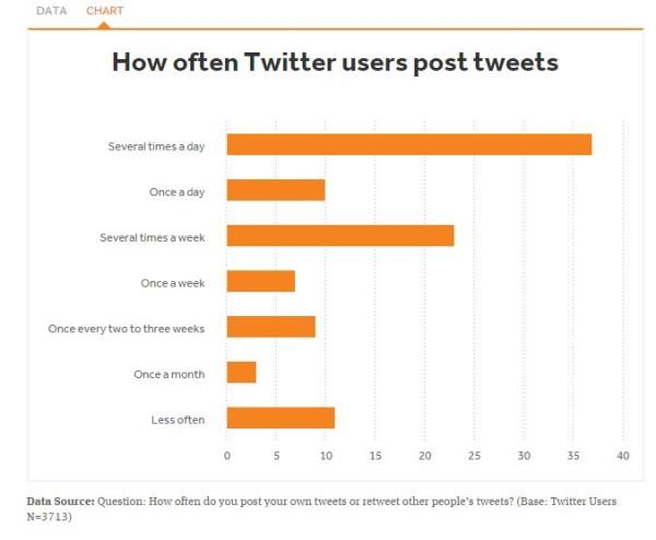 Twitter para informarse 1A