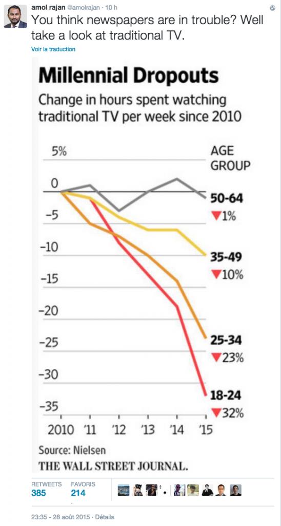 Evolución del consumo de horas de televisión a la semana según edades