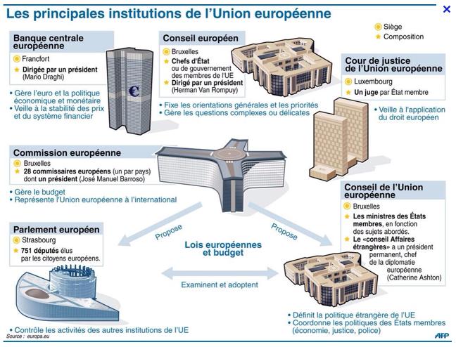 AFP_instituciociones_europeas