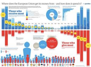 Theguardian_presupuestos_UE