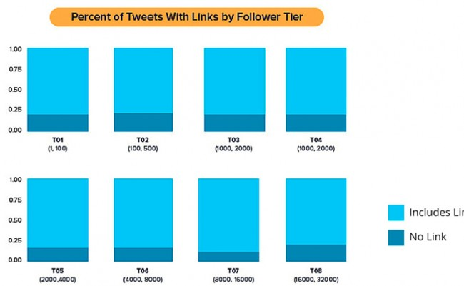Gestión de redes sociales: ¿Cómo lograr interacciones en Twitter?