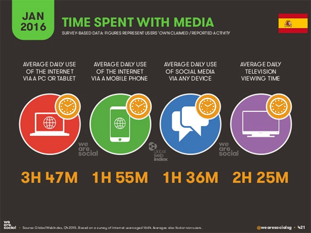 time spent with media in spain 2016