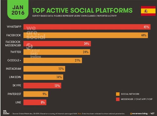 spain in review socialmedia
